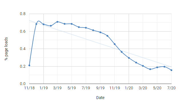porcentaje de cargas de página (en Chrome) que utilizan esta función al menos una vez
